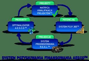 System pozyskiwania finansowania AESCO